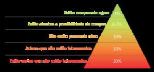 Piramide de Leads - Prospecção de novos leads